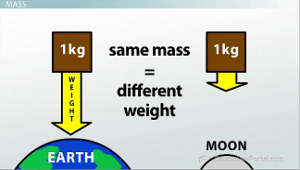 How do you calculate the weight of a human being on the moon?