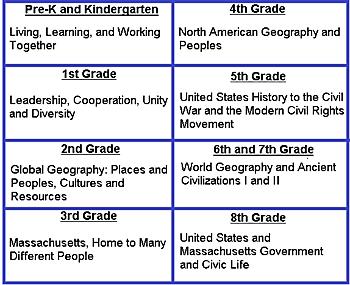 Ma k 7 curriculum framework in social science standards content a closer look ibookread Download