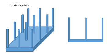 Structural Foundations: Definition, Types & Construction | Study com