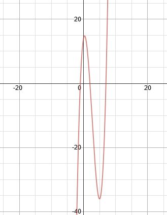 how to find positive and negative intervals without graph