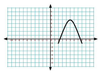 Find the Maximum Value of a Function: Practice & Overview