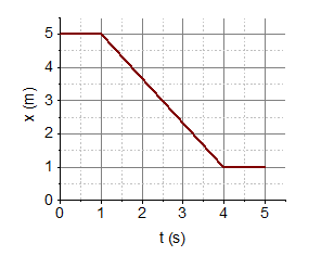 The Graph Below Plots The Position Versus Time For An