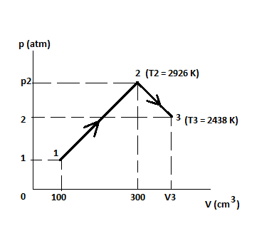 The figure below shows  0061 moles of ideal gas that