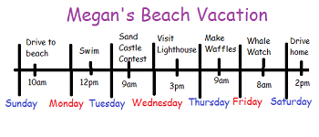 Beach Vacation Timeline