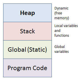 How to Allocate & Deallocate Memory in C++ Programming