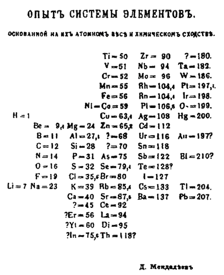 Dmitri mendeleev the periodic table biography contribution in 1869 mendeleev unveiled his periodic table quickly gaining recognition for his way of arranging elements according to likeness in weight and chemical urtaz Images