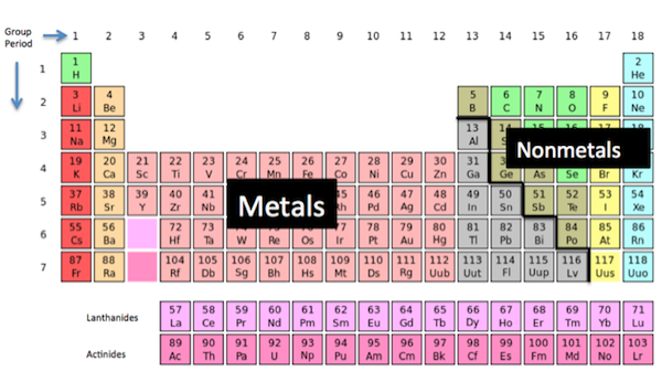 activity series of metal and nonmetals