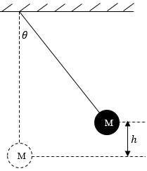 Amusing Calculating the speed of a swinging pendulum bob