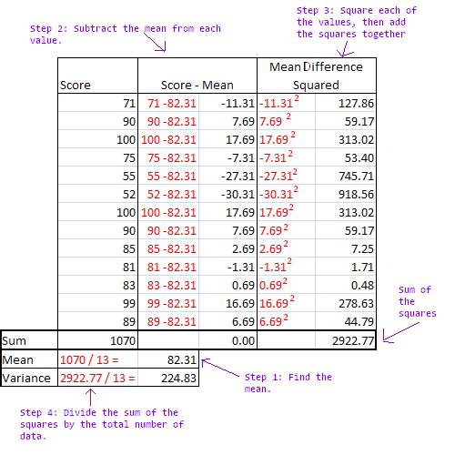 Variability in Statistics Definition Measures Video Lesson – Measures of Variation Worksheet