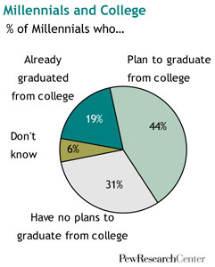 College Plans for Millennial Generation