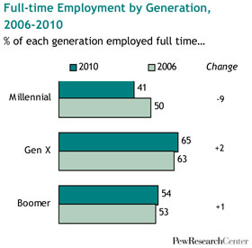 Employment of 18-29 year olds