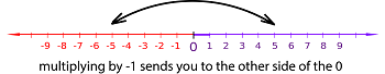 number line graphic