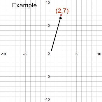 Modulus of a Complex Number: Definition & Examples - Video