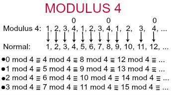 Modulus in Math: Definition & Examples - Video & Lesson