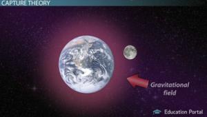 Moon Capture Theory