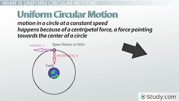 Uniform Circular Motion: Definition & Mathematics - Video & Lesson ...
