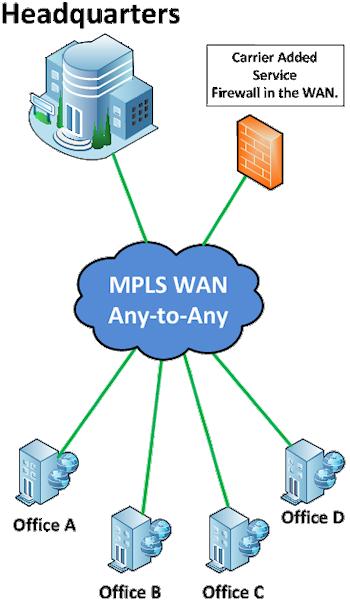 Wan Connectivity Techniques Study
