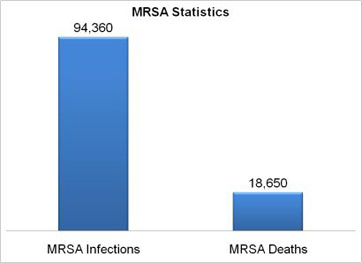case study outbreak of mrsa essay Epidemiology is the study of how often diseases occur in different groups of people and why  (especially important in the case of the armed forces).