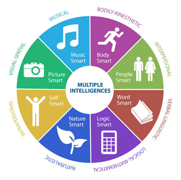 image about Howard Gardner Multiple Intelligences Test Printable identify A number of Intelligences: Examination Suggestions Principle