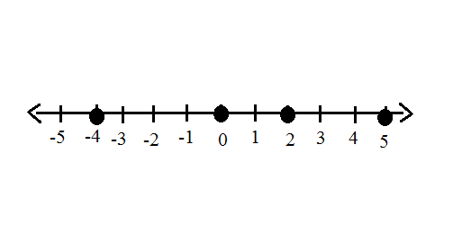 Graphing Rational Numbers on a Number Line - Video & Lesson ...