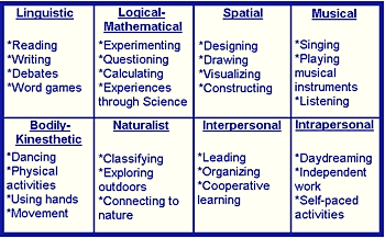 graphic about Multiple Intelligence Test Printable identify Rubrics for Numerous Intelligences Lesson Programs