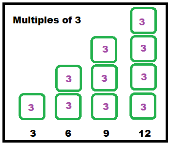 Multiples of 3.