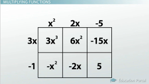 Multiplying Functions Area Method