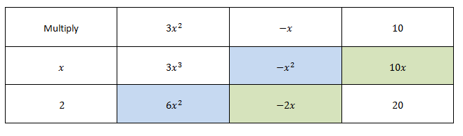 Multiplying Polynomials Examples Overview Study Com