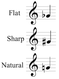 Flat, sharp, and natural accidentals