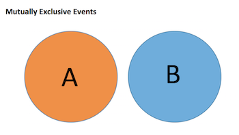 That is, there is no probability of any overlap between the two events.  Another way to think of mutually exclusive events is with this picture: