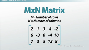 MxN Matrix Example