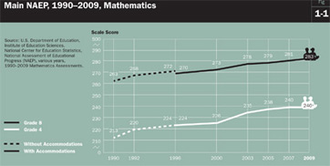 NAEP Scores Over Time