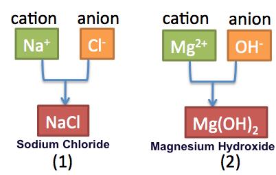 Ionic bond examples | chemistry@tutorvista. Com.