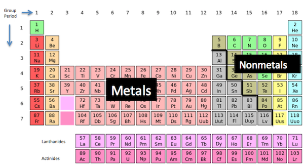 Rules for naming ionic compounds video lesson transcript study metals and nonmetals in the periodic table urtaz Choice Image