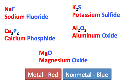 Fsc notes: how to name compounds chemistry nomenclature.