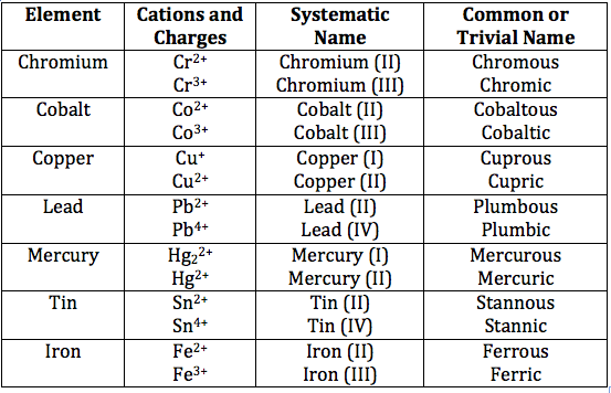 Rules for naming ionic compounds video lesson transcript some transition metals with more than one charge urtaz Image collections
