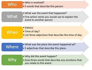 adjectives to describe an event