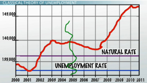 Natural Rate Unemployment Rate Graph