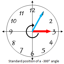 Clock face showing a -300 degree angle