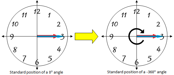 Clock faces showing 0 degrees and -360 degrees