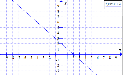 Negative Linear Function