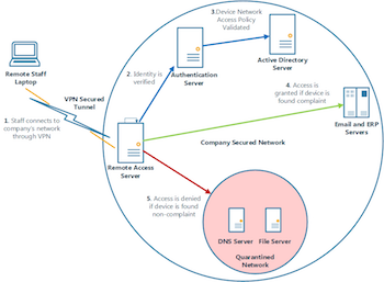 Diagram Showing Network Access Protection