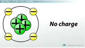 Ionic Bonds: Definitions and Examples - Video & Lesson ...