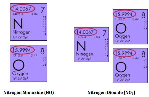 Law of multiple proportions definition examples video lesson nitrogen and oxygen compounds urtaz Image collections