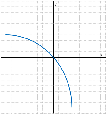 image Non-proportional Graph 2