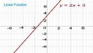 Linear equations and functions | 8th grade | math | khan academy.