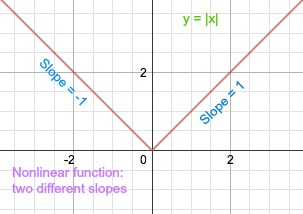 How to Recognize Linear Functions vs Non-Linear Functions - Video ...