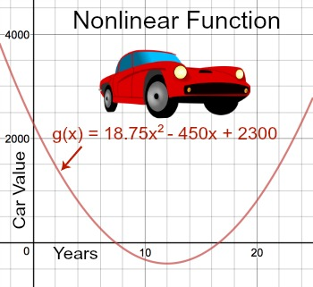 determining intercepts for nonlinear functions study com