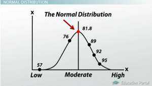 Normal Distribution Midpoint