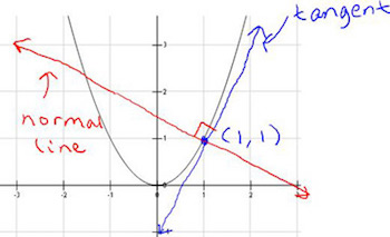 Finding the Normal Line to a Curve: Definition & Equation - Video